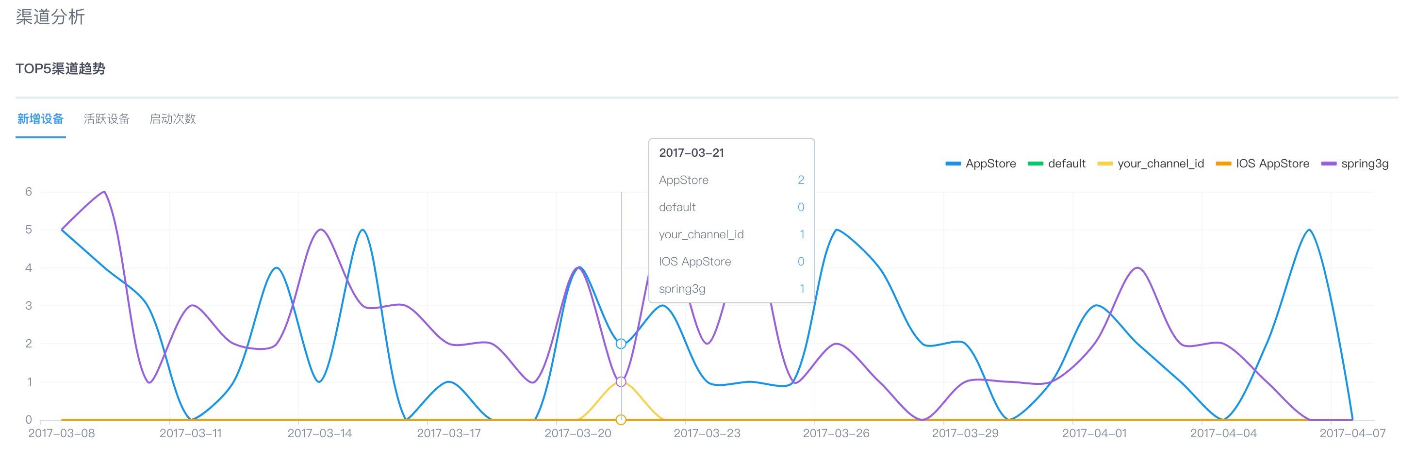 1-1-3-1数据概览-渠道分析-Top 5渠道趋势.png