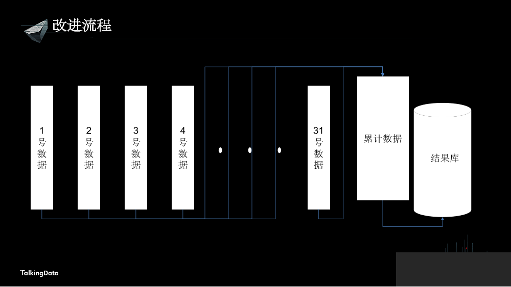 /【T112017-人本数据和智能分会场】让海量移动数据产生价值-9