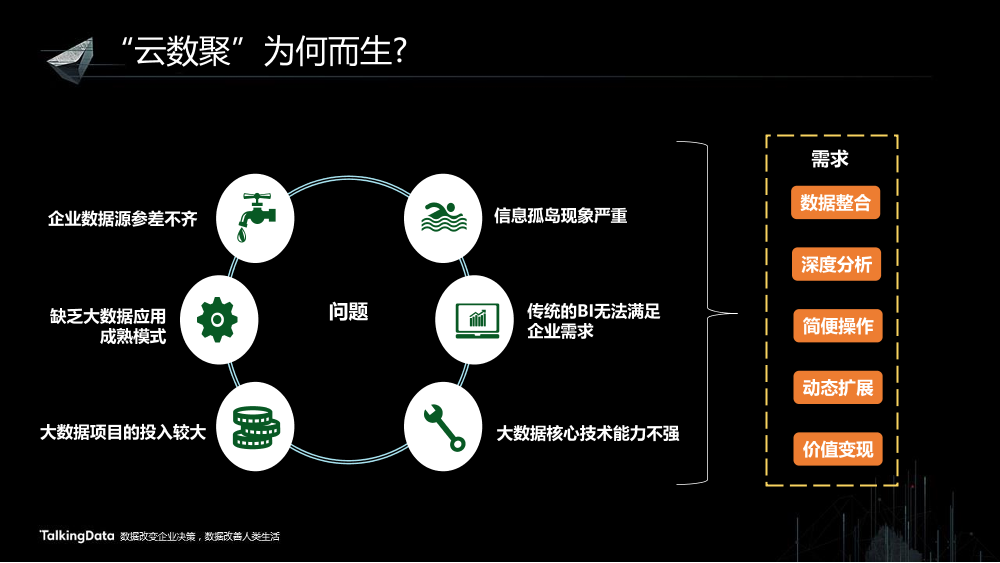/【T112017-共创数据经济分会场】云数聚-云上大数据解决方案-4