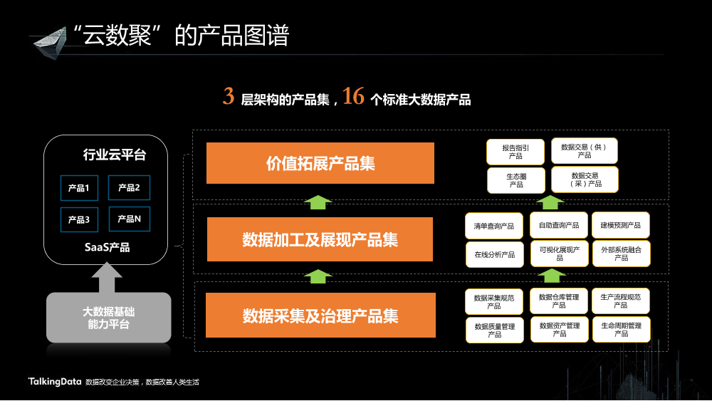 /【T112017-共创数据经济分会场】云数聚-云上大数据解决方案-6