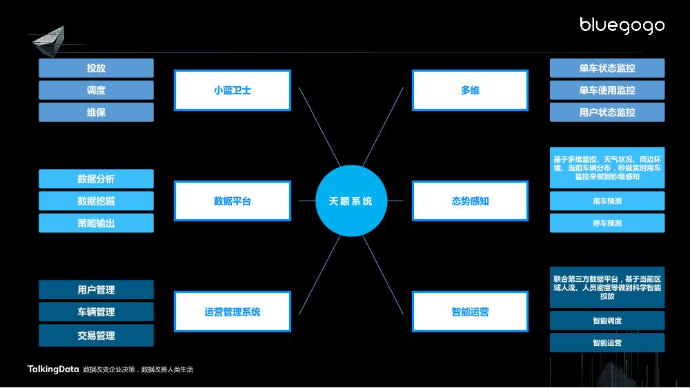 /【T112017-共创数据经济分会场】大数据在共享出行的应用-17