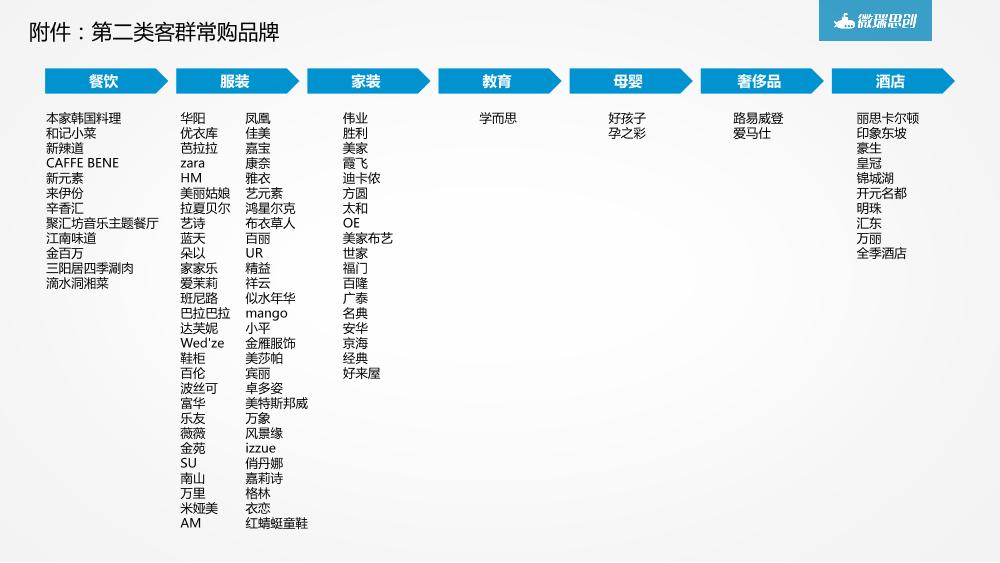 /【T112017-共创数据经济分会场】大数据在商业地产中的应用分享-16
