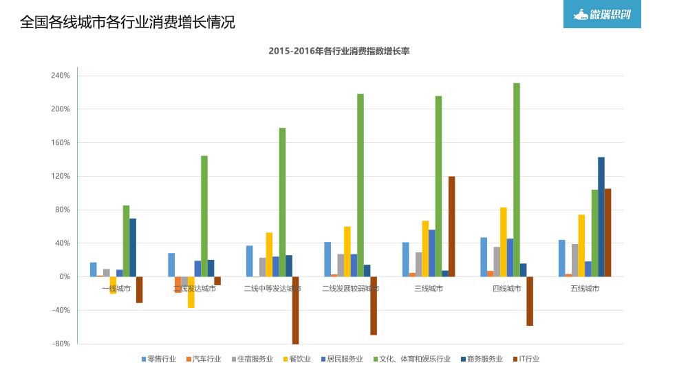/【T112017-共创数据经济分会场】大数据在商业地产中的应用分享-23
