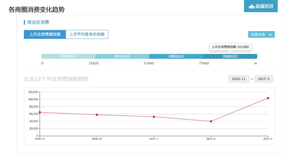 /【T112017-共创数据经济分会场】大数据在商业地产中的应用分享-26