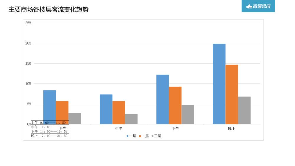 /【T112017-共创数据经济分会场】大数据在商业地产中的应用分享-28