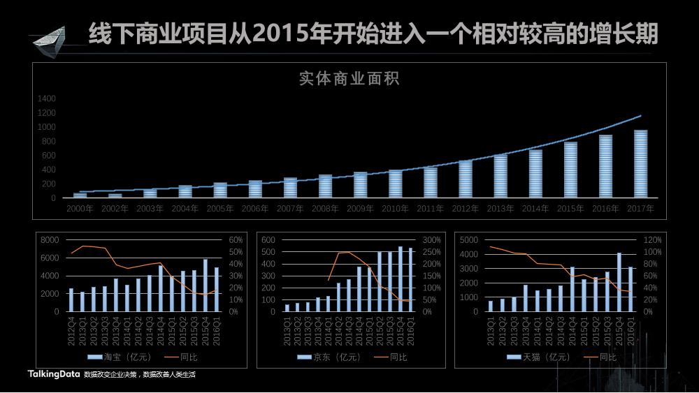 /【T112017-共创数据经济分会场】大数据在商业地产中的应用分享-3