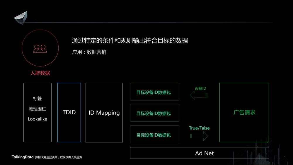 /【T112017-共创数据经济分会场】智能数据平台解决方案-27