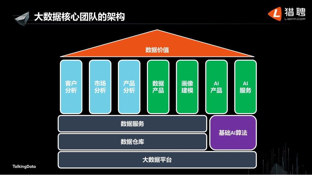 /【T112017-教育生态与人才培养分会场】大数据行业人才生态现状-8