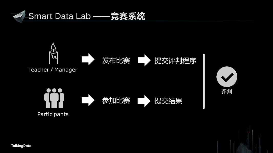 /【T112017-教育生态与人才培养分会场】OpenDataOpenValue-数据科学合作研究平台的探索与实践-11