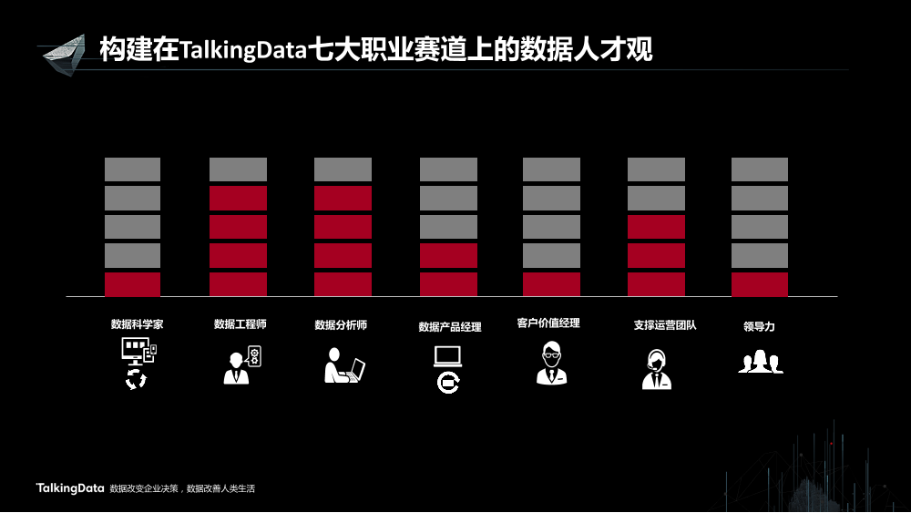 /【T112017-教育生态与人才培养分会场】TalkingData的人才教育生态-7