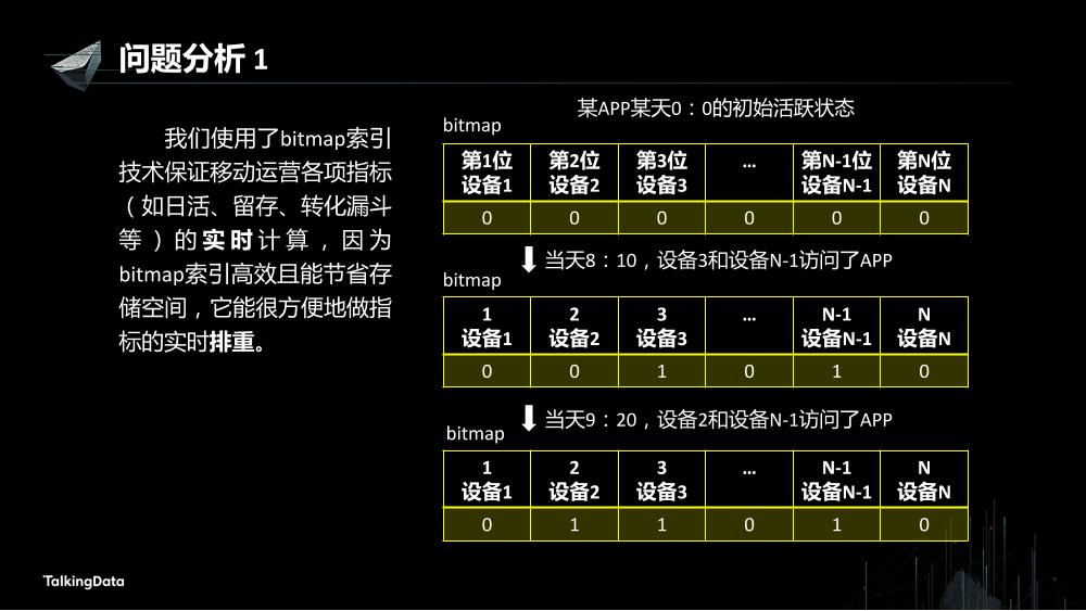 /【T112017-数据工程和技术分会场】基于内存的分布式计算实践-4