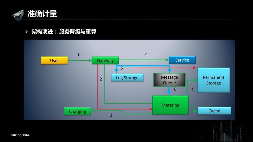 /【T112017-数据工程和技术分会场】高可用数据服务交易系统架构实践-10