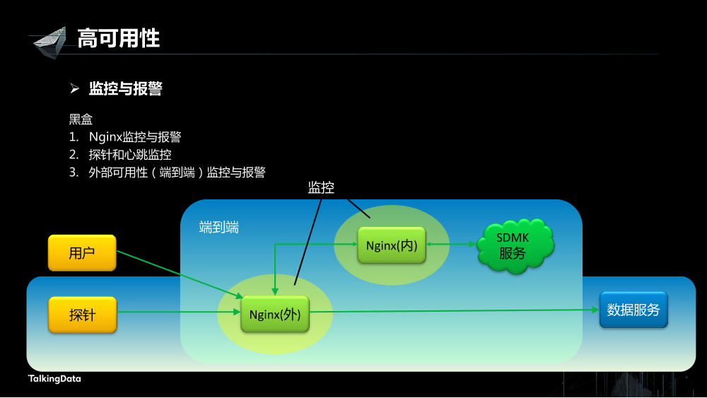 /【T112017-数据工程和技术分会场】高可用数据服务交易系统架构实践-17