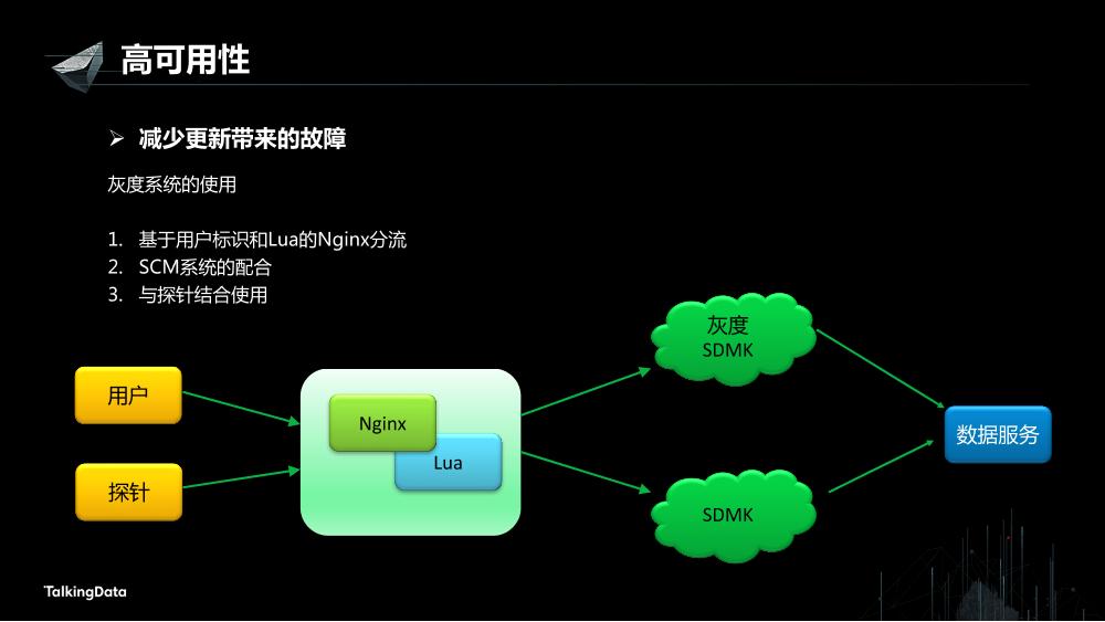/【T112017-数据工程和技术分会场】高可用数据服务交易系统架构实践-18