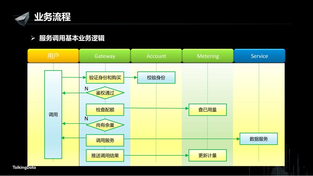 /【T112017-数据工程和技术分会场】高可用数据服务交易系统架构实践-4
