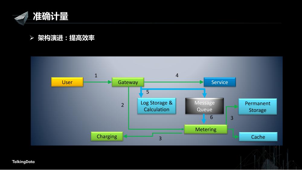 /【T112017-数据工程和技术分会场】高可用数据服务交易系统架构实践-8