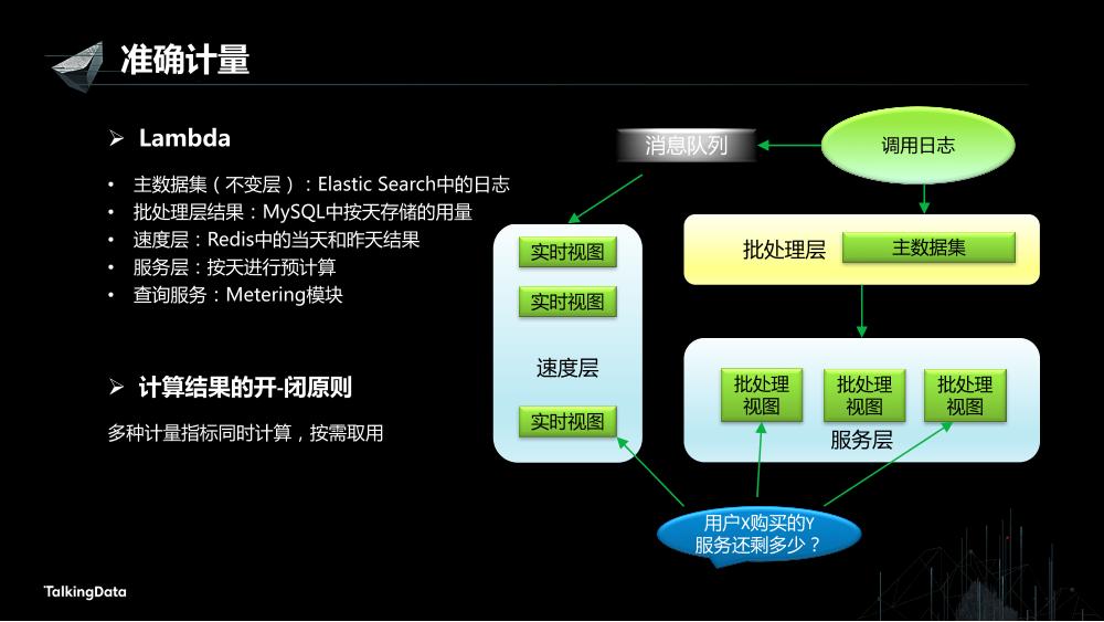 /【T112017-数据工程和技术分会场】高可用数据服务交易系统架构实践-9