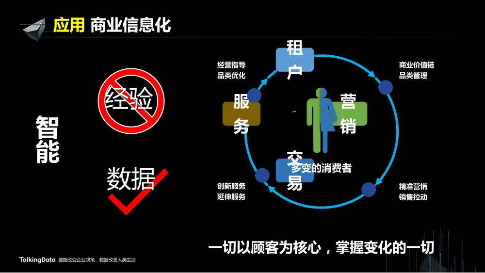 /【T112017-新消费分会场】上海大悦城智慧商业思考与实践-15
