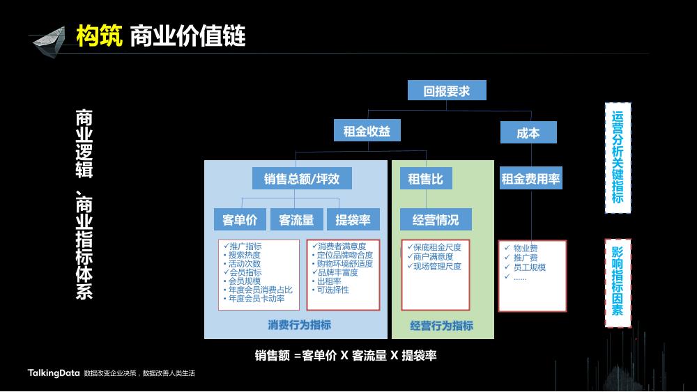 /【T112017-新消费分会场】上海大悦城智慧商业思考与实践-16