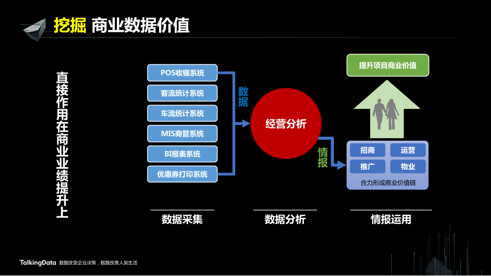 /【T112017-新消费分会场】上海大悦城智慧商业思考与实践-17