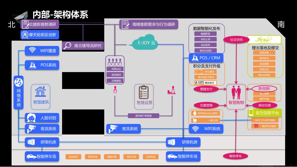 /【T112017-新消费分会场】上海大悦城智慧商业思考与实践-18