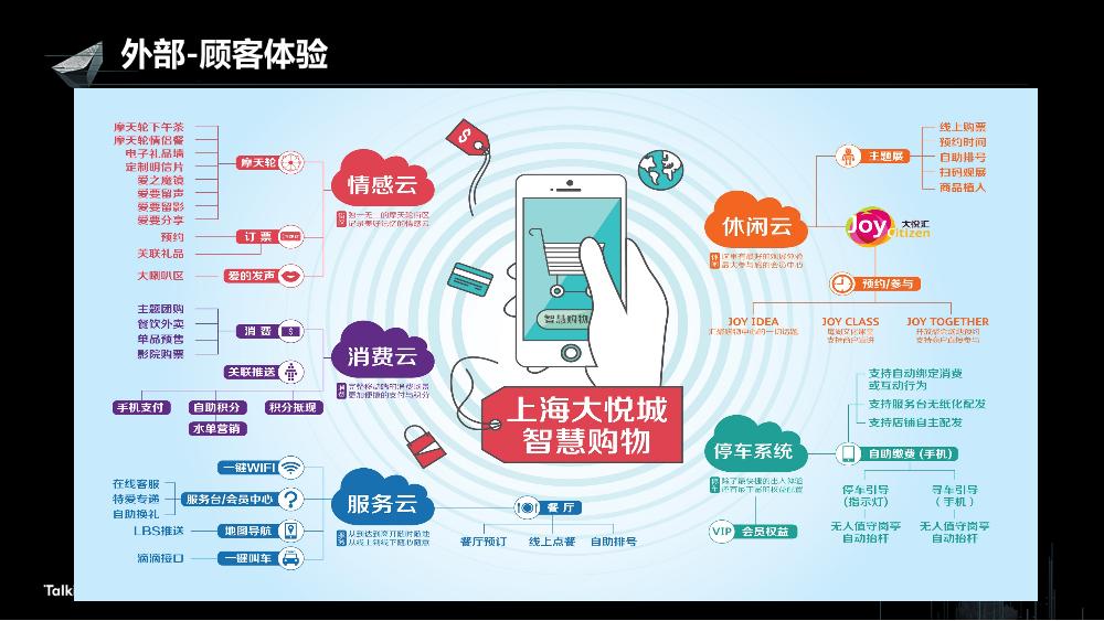 /【T112017-新消费分会场】上海大悦城智慧商业思考与实践-19