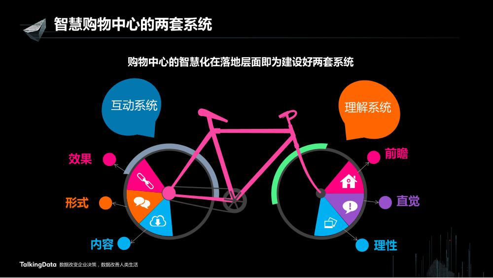 /【T112017-新消费分会场】上海大悦城智慧商业思考与实践-20