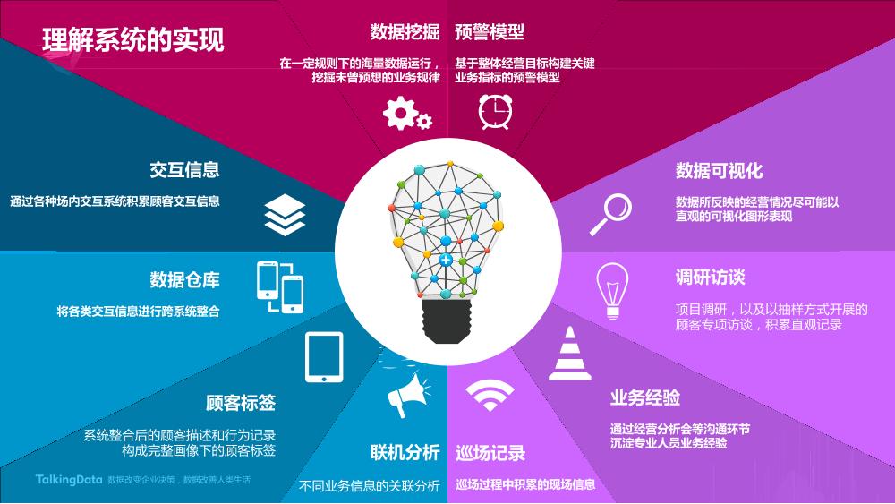 /【T112017-新消费分会场】上海大悦城智慧商业思考与实践-21