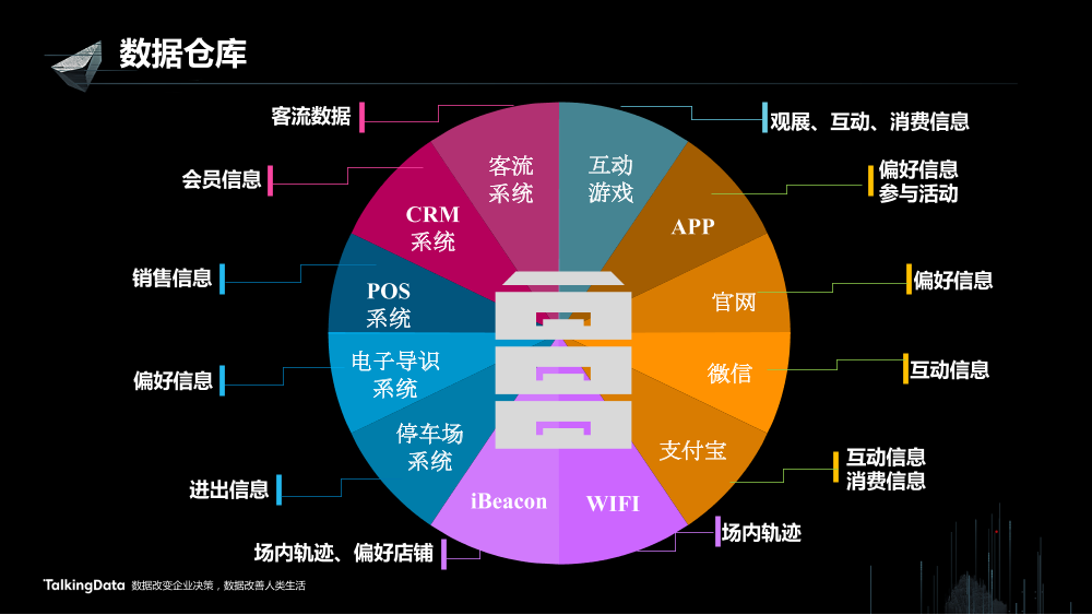 /【T112017-新消费分会场】上海大悦城智慧商业思考与实践-22