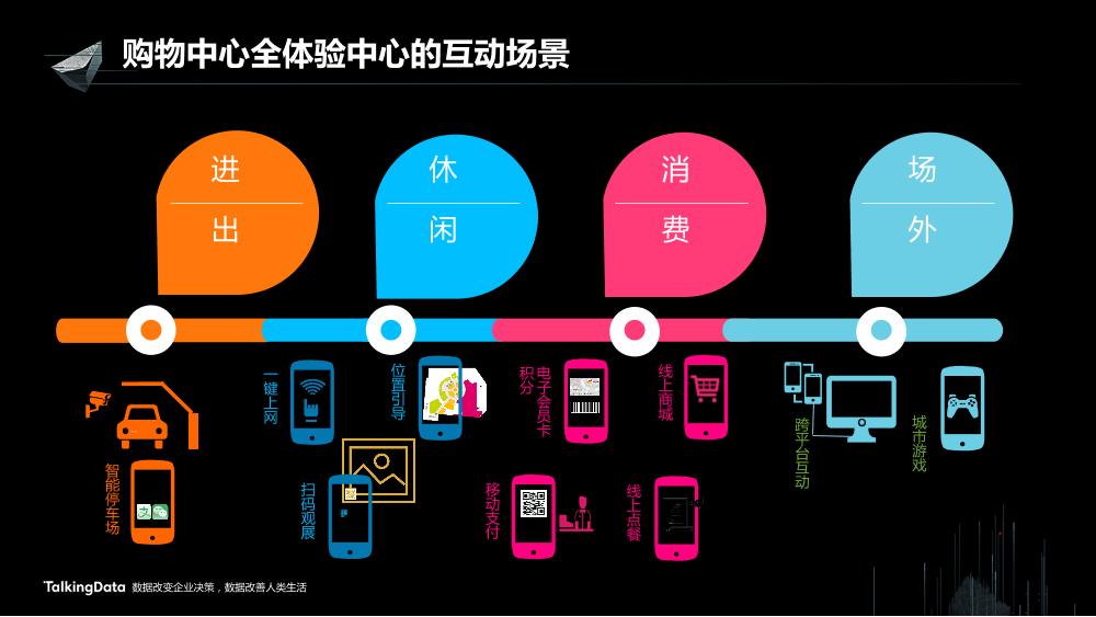 /【T112017-新消费分会场】上海大悦城智慧商业思考与实践-26