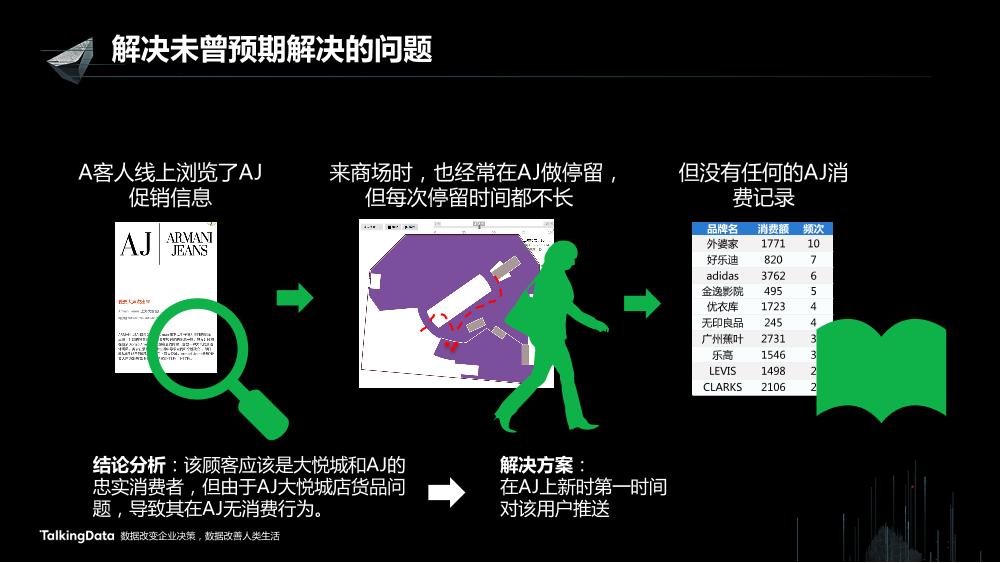 /【T112017-新消费分会场】上海大悦城智慧商业思考与实践-27