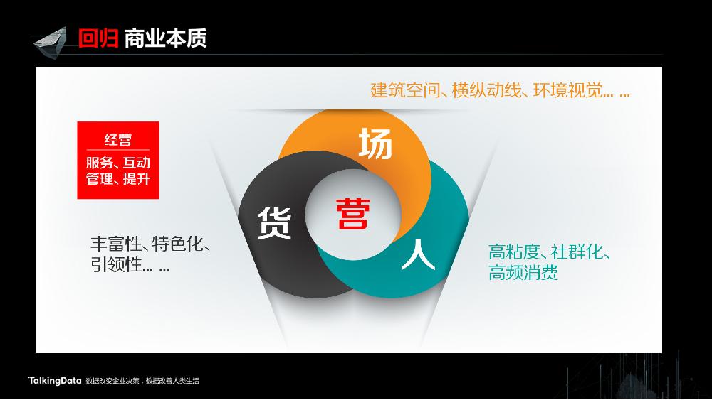 /【T112017-新消费分会场】上海大悦城智慧商业思考与实践-4