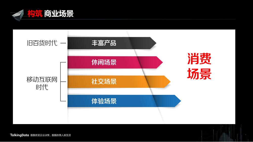 /【T112017-新消费分会场】上海大悦城智慧商业思考与实践-5