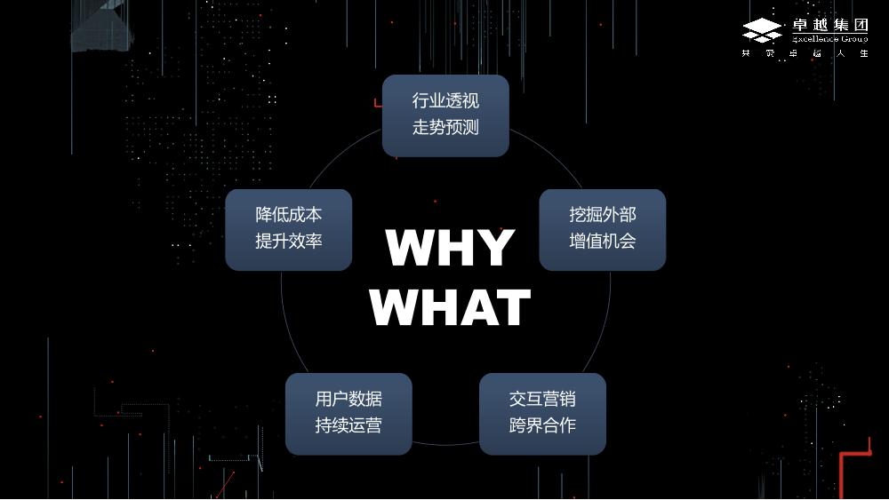 /【T112017-新消费分会场】卓越集团大数据应用的实践与思考-2