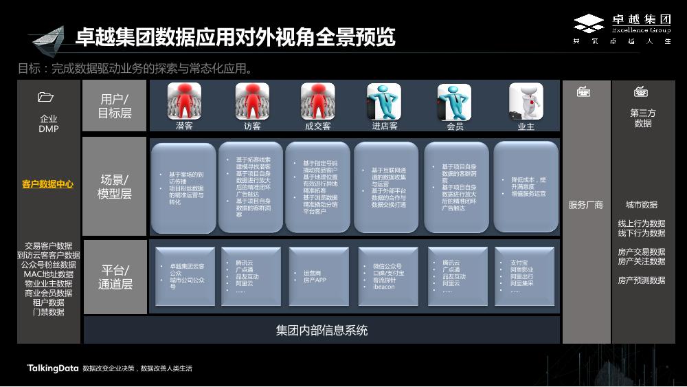 /【T112017-新消费分会场】卓越集团大数据应用的实践与思考-3