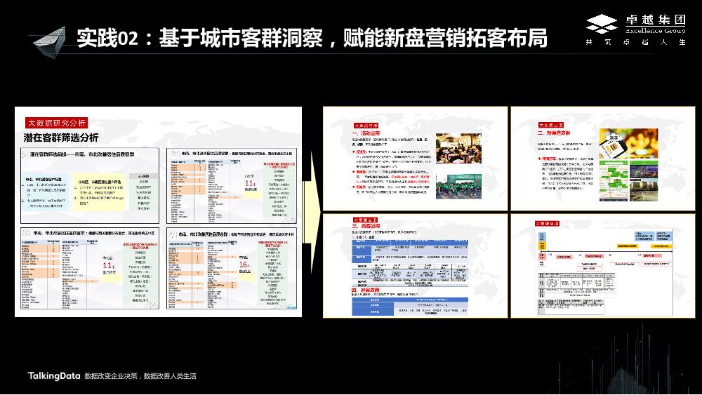 /【T112017-新消费分会场】卓越集团大数据应用的实践与思考-6