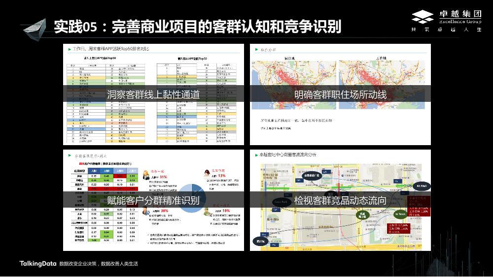 /【T112017-新消费分会场】卓越集团大数据应用的实践与思考-9