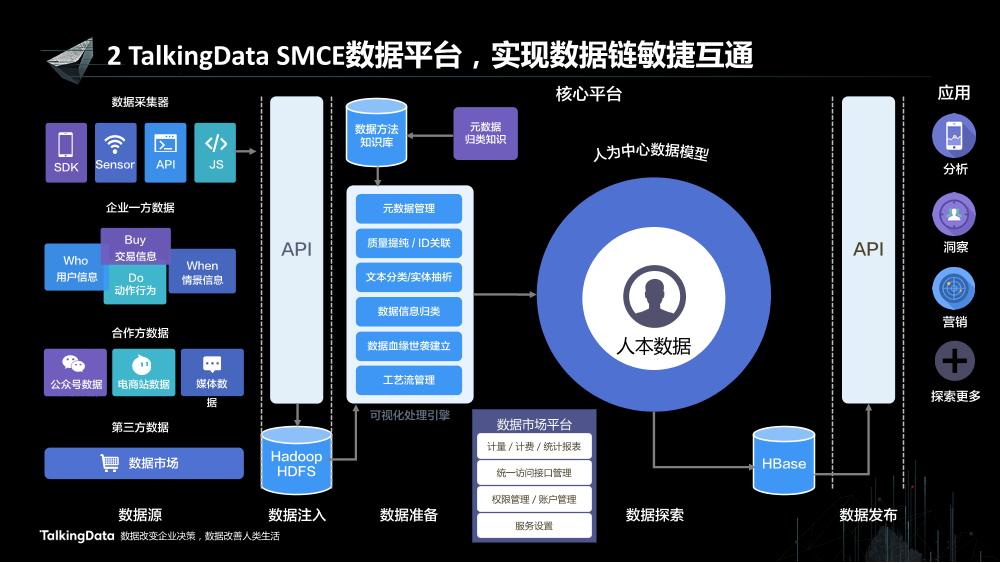 /【T112017-新消费分会场】大数据在工业4路上的蓬勃发展-10