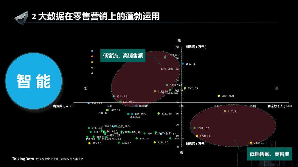 /【T112017-新消费分会场】大数据在工业4路上的蓬勃发展-16
