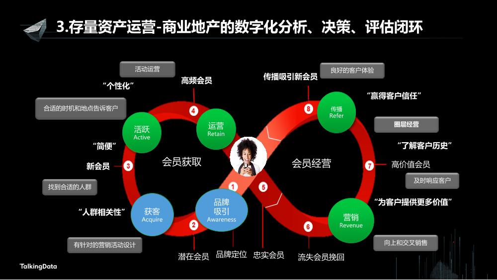 /【T112017-新消费分会场】持续变革的地产行业大数据征途-18