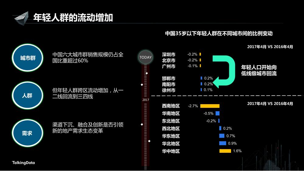 /【T112017-新消费分会场】持续变革的地产行业大数据征途-3