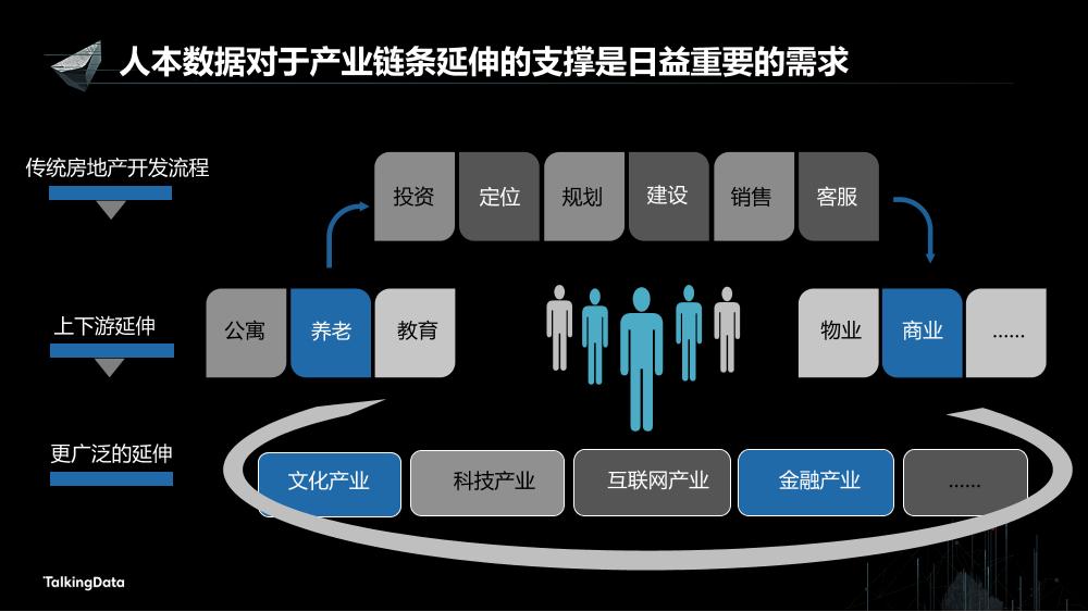 /【T112017-新消费分会场】持续变革的地产行业大数据征途-6
