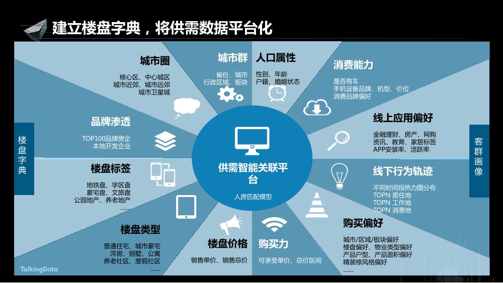 /【T112017-新消费分会场】持续变革的地产行业大数据征途-9