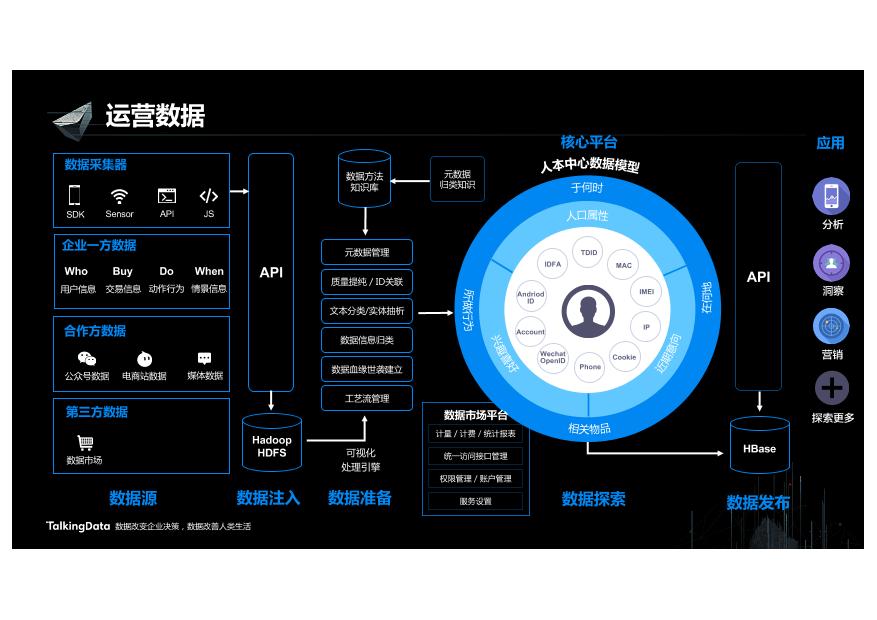 /【T112017-新消费分会场】数据成为新消费的胜负手-17