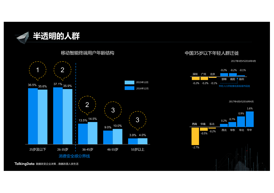 /【T112017-新消费分会场】数据成为新消费的胜负手-4