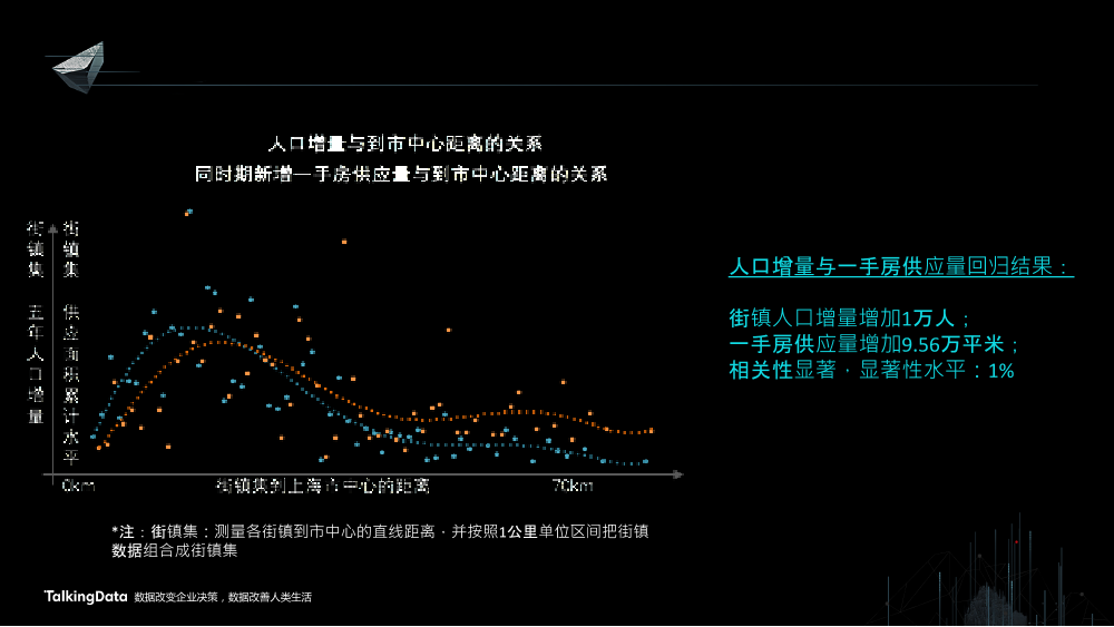 /【T112017-智慧城市与政府治理分会场】上海这座城市到底有多少人-17