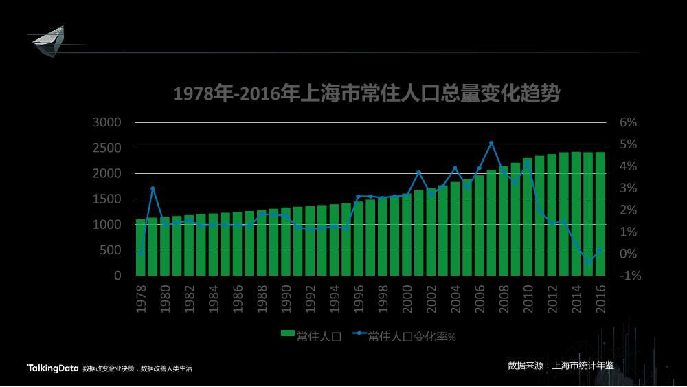 /【T112017-智慧城市与政府治理分会场】上海这座城市到底有多少人-2