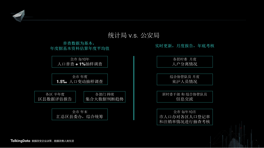 /【T112017-智慧城市与政府治理分会场】上海这座城市到底有多少人-4