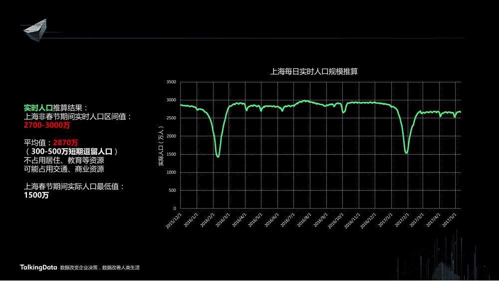 /【T112017-智慧城市与政府治理分会场】上海这座城市到底有多少人-6