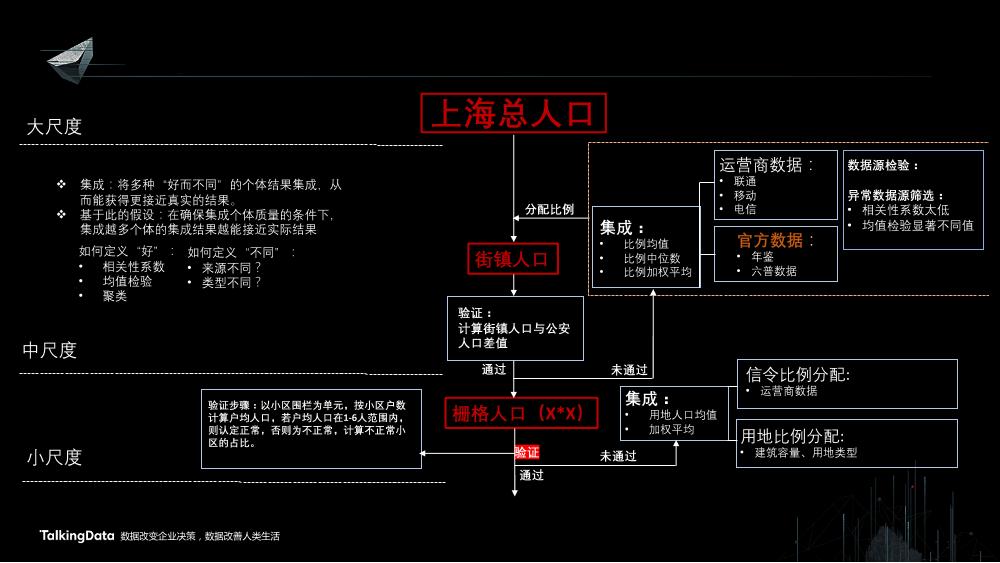 /【T112017-智慧城市与政府治理分会场】上海这座城市到底有多少人-7